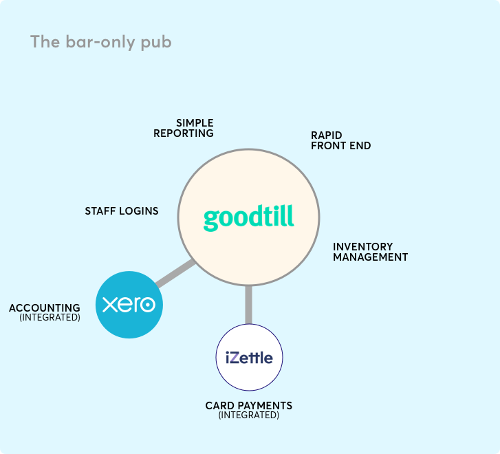 Goodtill EPOS set-up with Xero and iZettle integrations